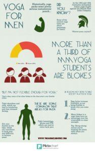 mensyoga infographic